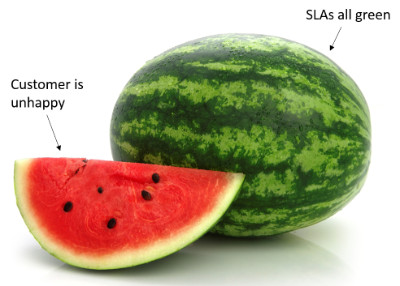 The Watermelon Effect - Support SLAs are all green, but your customer is still red and angry
